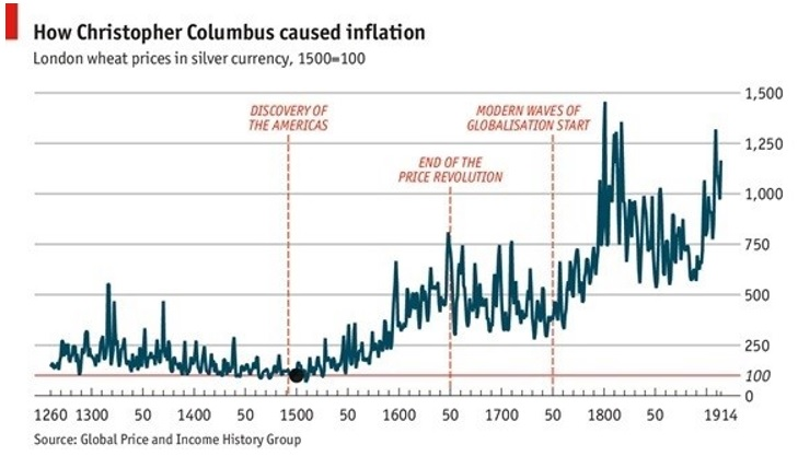 Cristoforo Colombo caused inflation