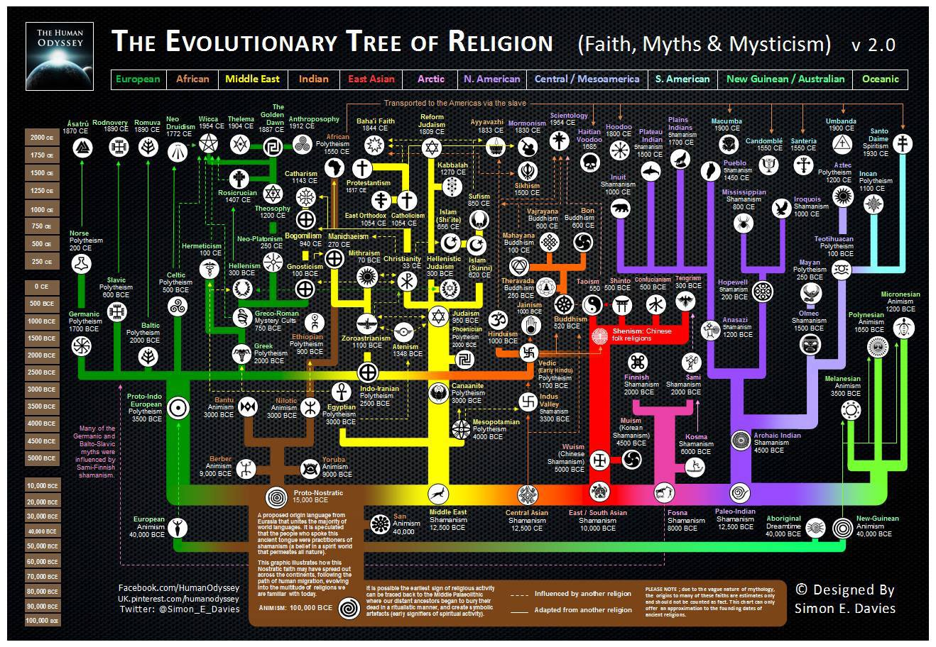 THE EVOLUTIONARY TREE OF RELIGION (FAITH, MYTHS, MYSTICISM)